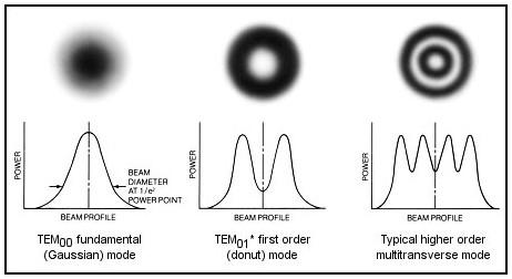 laser de modo transversal