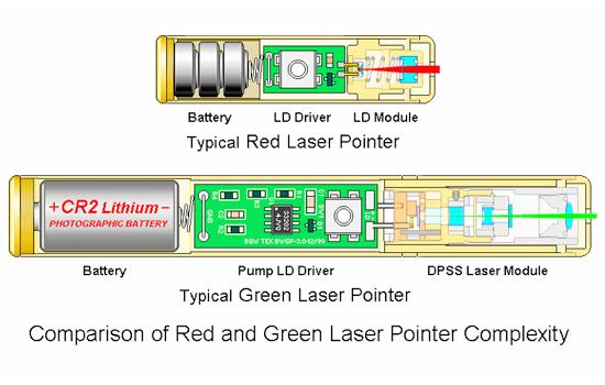 laser de estrutura ponteiro
